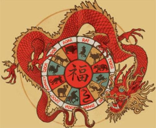 Tabla de horóscopo chino y elementos